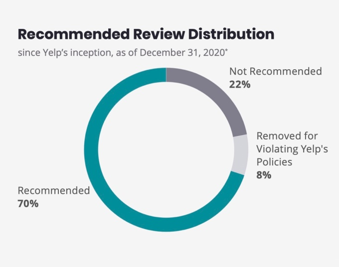 Yelp trust and safety report