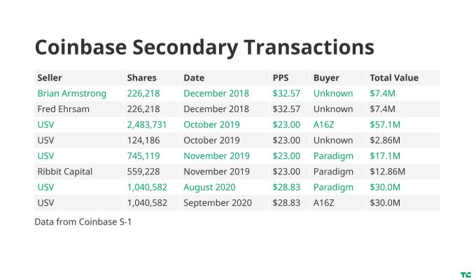 USV has been aggressively selling off shares in Coinbase in run up to IPO
