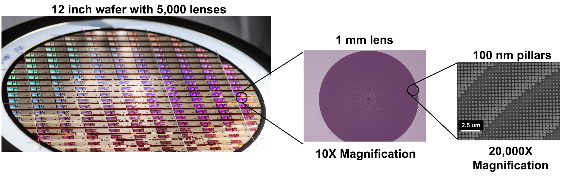 Diagram showing chips being manufactured, then an extreme close up showing nano-scale features.