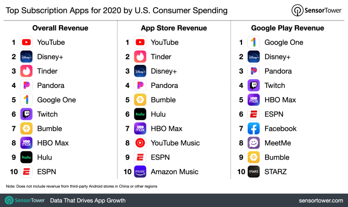 Top 100 subscription apps grew 34% to $13B in 2020, share of total spend remained the same – TechCrunch top grossing subscription apps us 2020