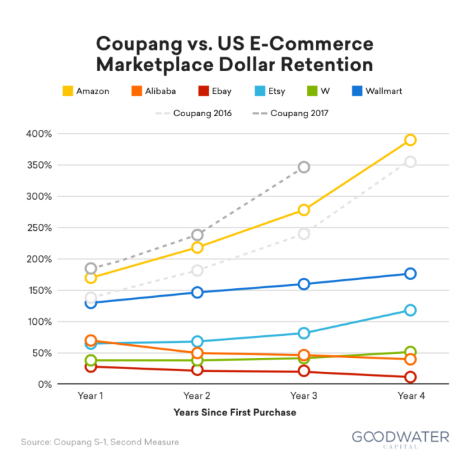 Coupang's dollar retention rate compared to other e-commerce players