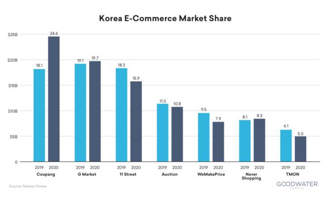 Coupang market share
