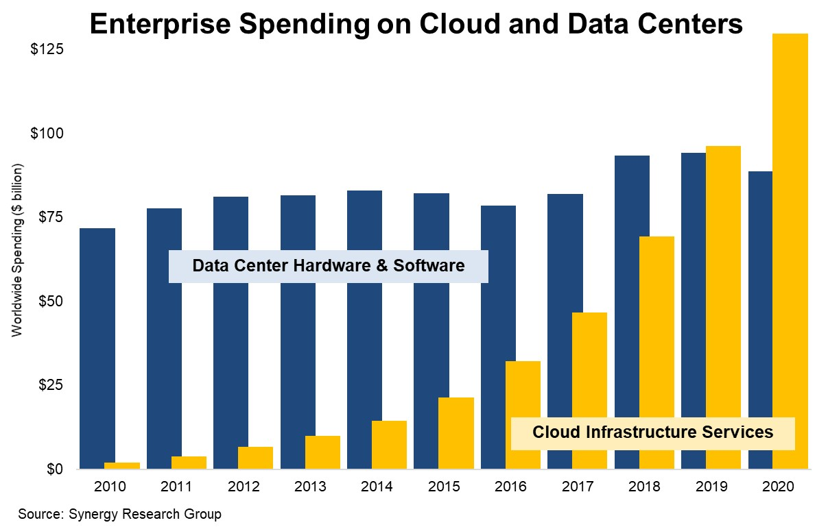 Cloud infrastructure spending passed on-prem data centers in 2020