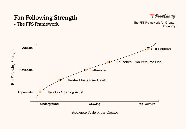 fan following strength the fan following framework
