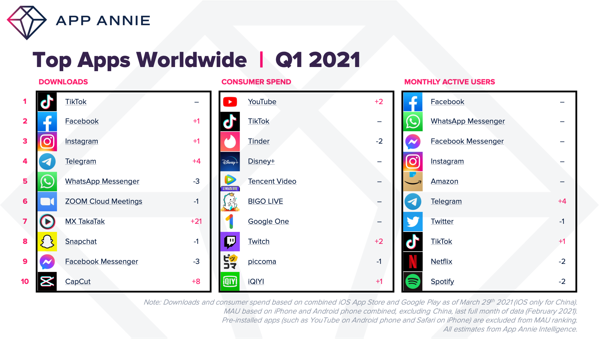 Consumers spent $32B on apps in Q1 2021, the biggest quarter on record