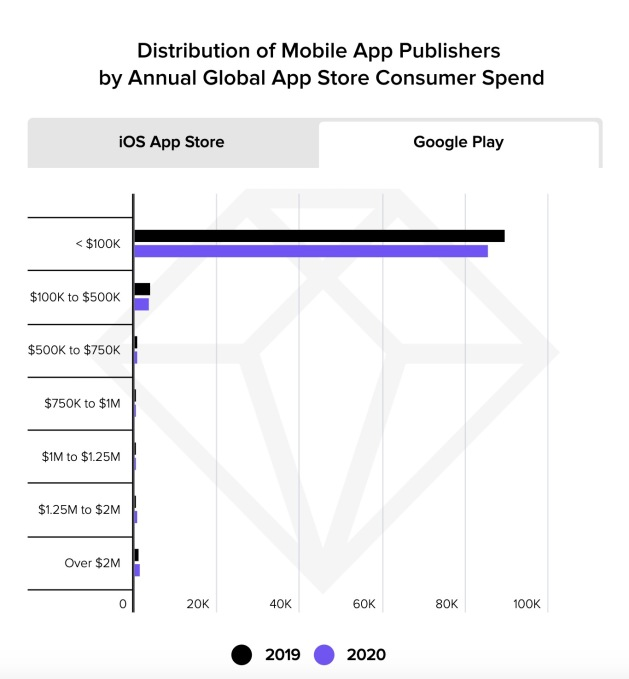 Google Play slashes commissions, Apple sued over scammy apps, YouTube launches a TikTok clone in the US – TechCrunch
