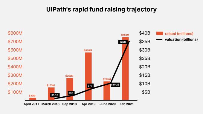 Grafik yang menggambarkan peningkatan pesat UIPath melalui putaran pendanaannya dari 2017-2021