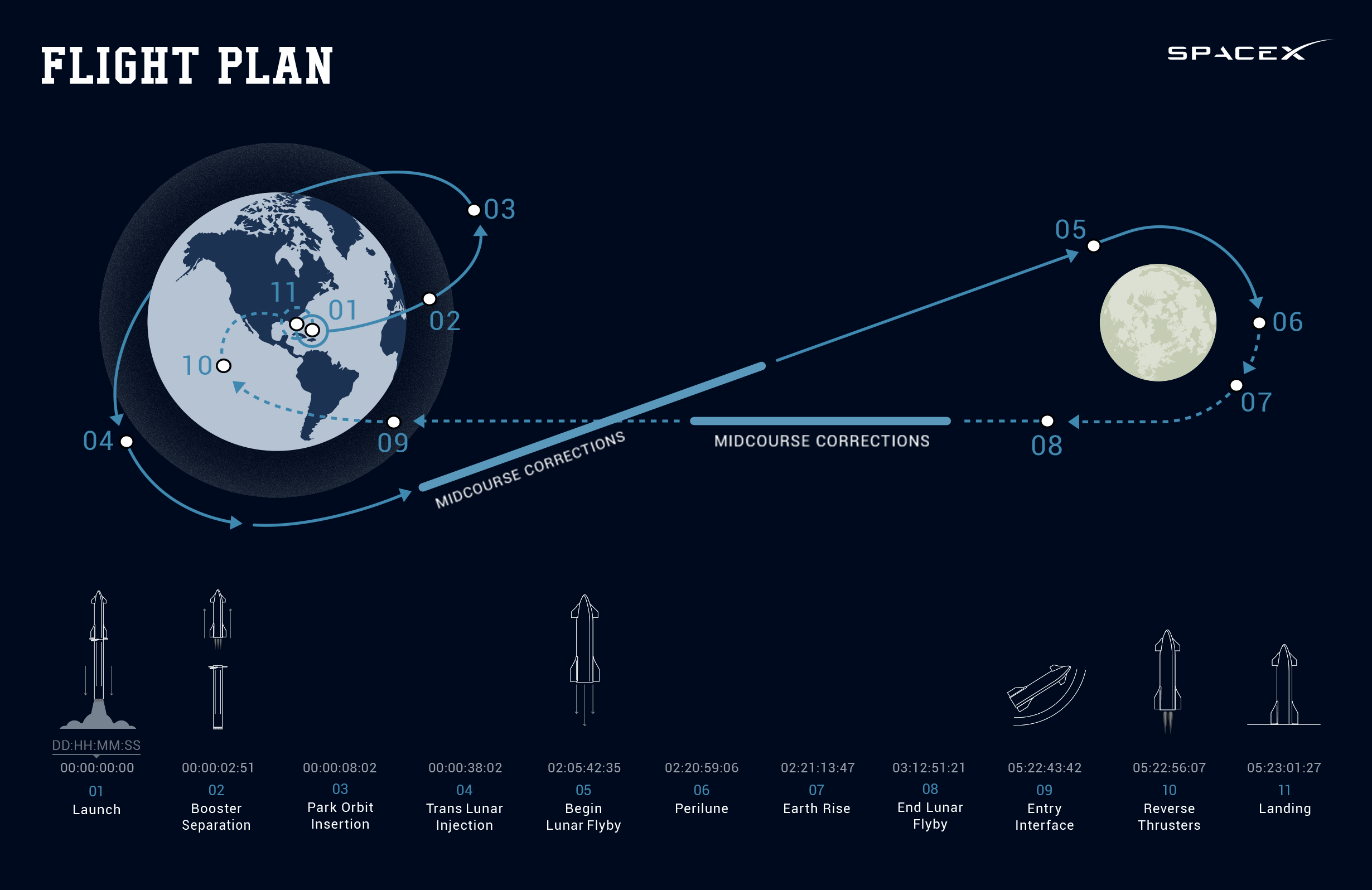 SpaceX's first paying Moon flight customer wants to give away eight seats aboard his spaceship