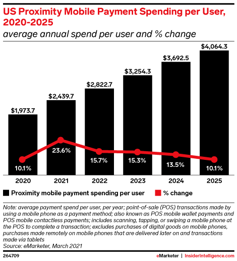 Fueled by pandemic, contactless mobile payments to surpass half of all smartphone users in U.S. by 2025