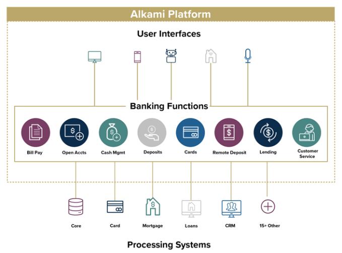 Углубляемся в IPO Alkami Technology 2021 2020, Coinbase, Extra, HBO, IPO, интерфейс, оводе, стартап, утро