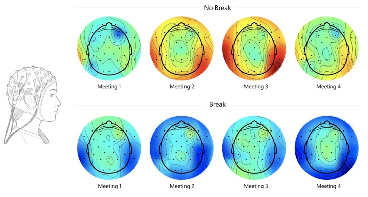 Diagram showing stress levels in the brain as measured by EEG.