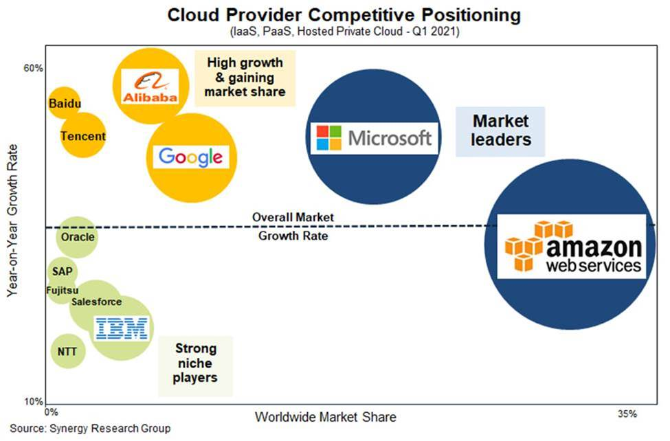 Cloud infrastructure market keeps rolling in Q1 with almost $40B in revenue