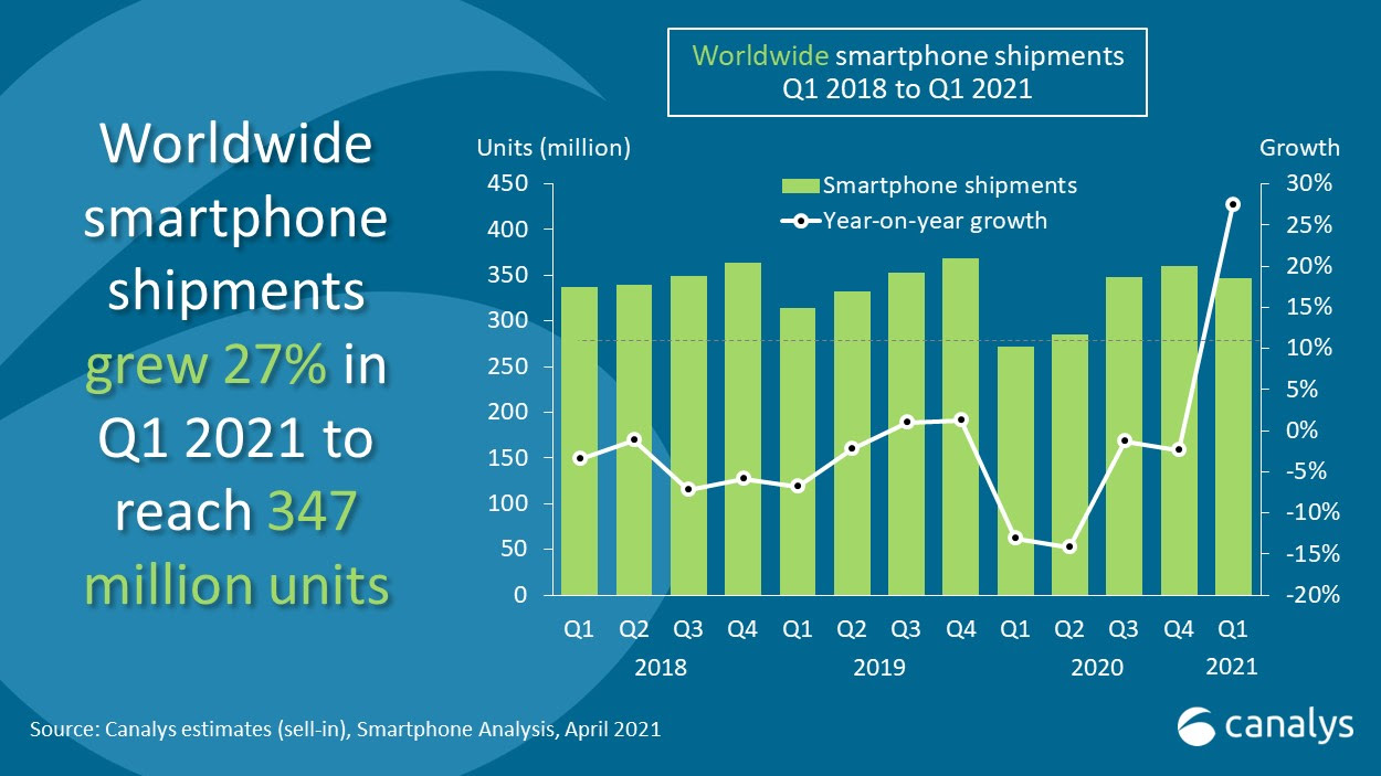 Smartphone shipments jumped 27% globally in Q1