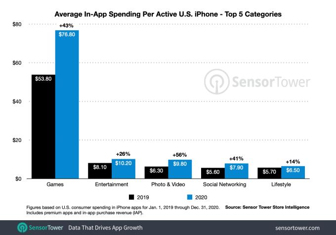 Пользователи iPhone в США потратили в среднем 138 долларов на приложения в 2020 году и вырастут до 180 долларов в 2021 году. 2021 2020, 2021, Android, HBO, HBO Max, ios, Iphone, ph, Techcrunch, TikTok, Twitch, Youtube, пандемия, приложение, приложения, сенсор, социальные сети, США