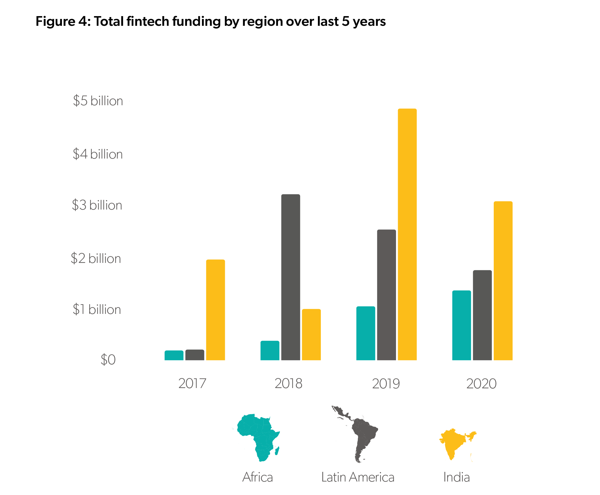Payments, lending and neobanks rule fintechs in emerging markets, report says