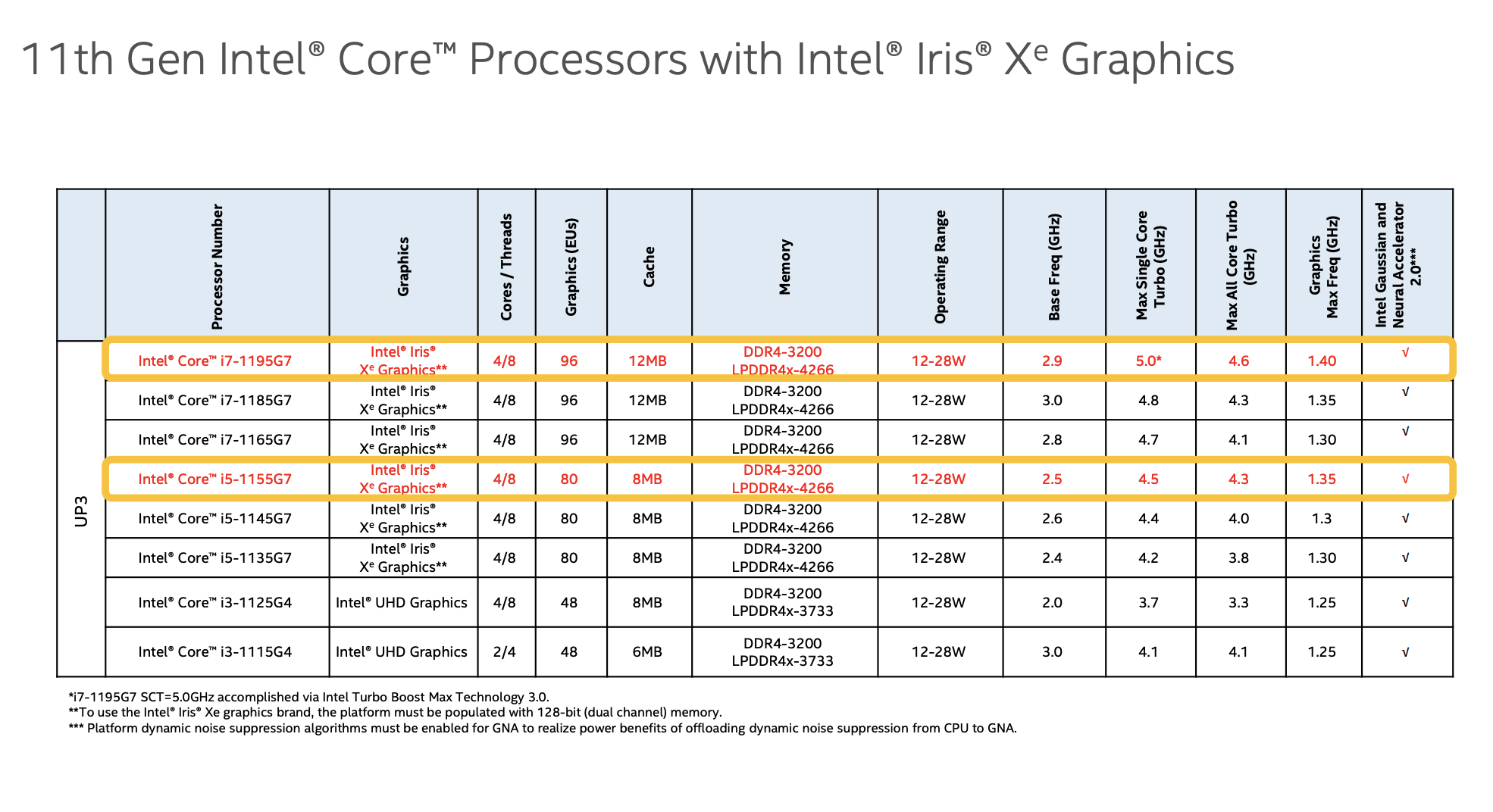 A comparison chart of Intel's new 11th-gen chips