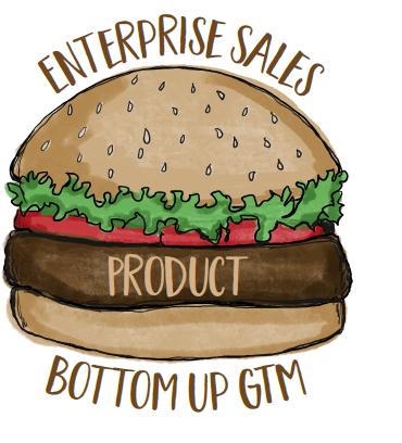 The Hamburger go-to-market strategy