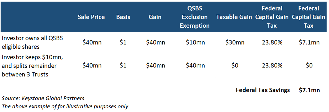 QSBS tax strategy