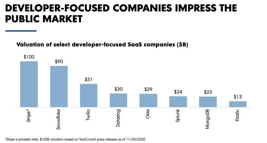 Developer-focused companies impress the market