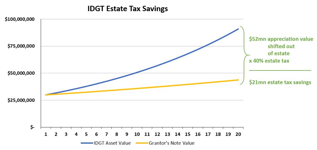 IDGT Estate tax savings