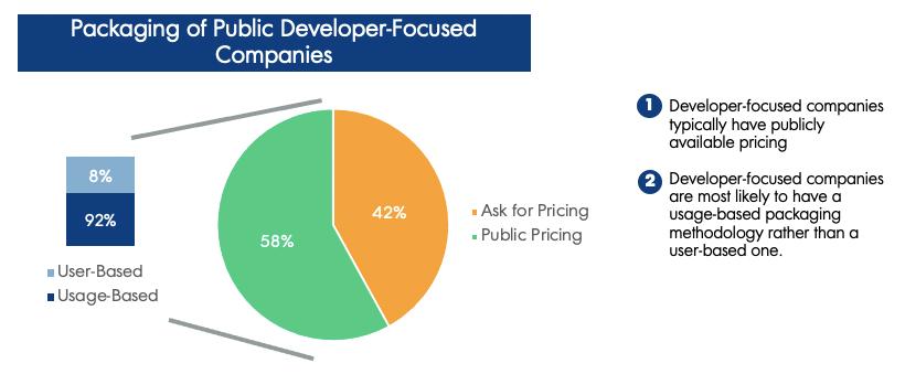Packaging of public developer-focused companies