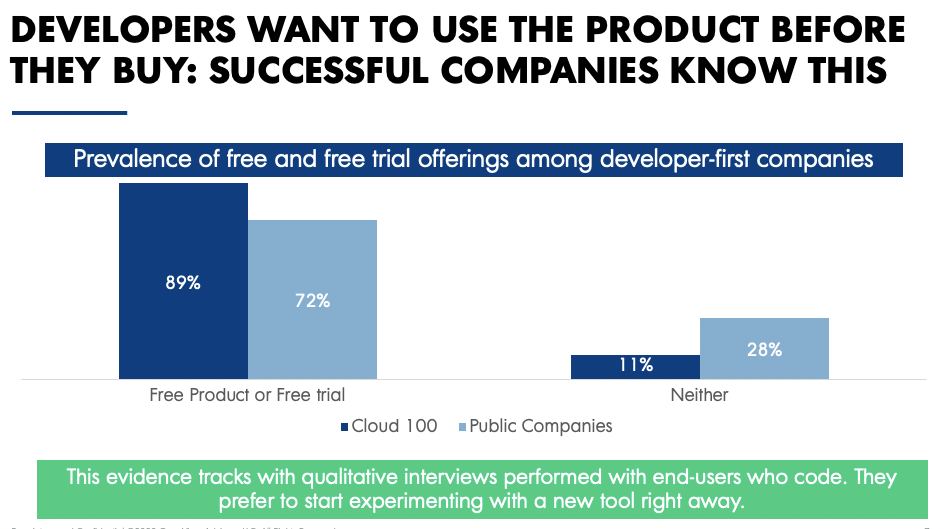 Developers want to use the product before they buy