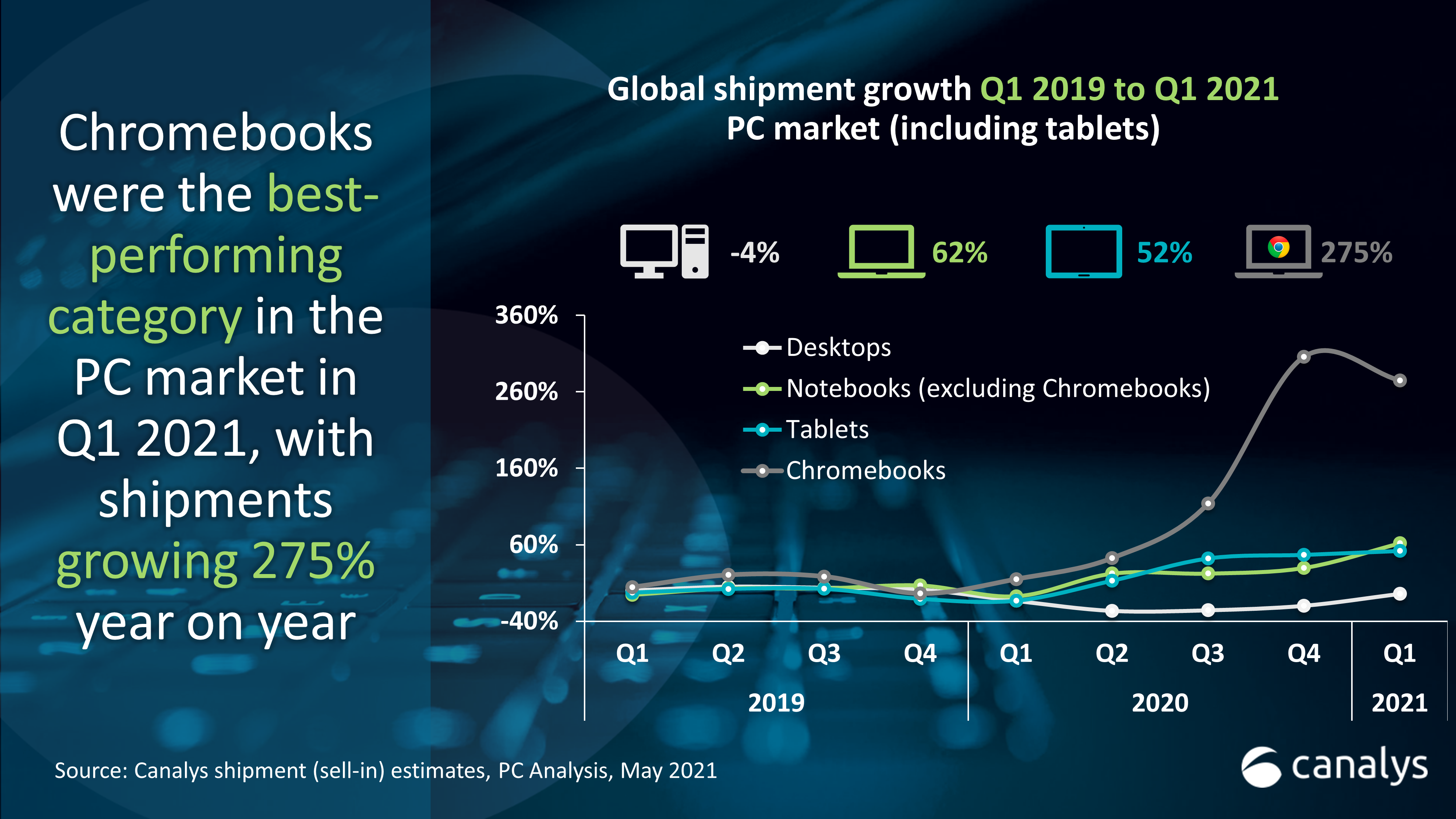 Chromebook shipments grew 275% in Q1