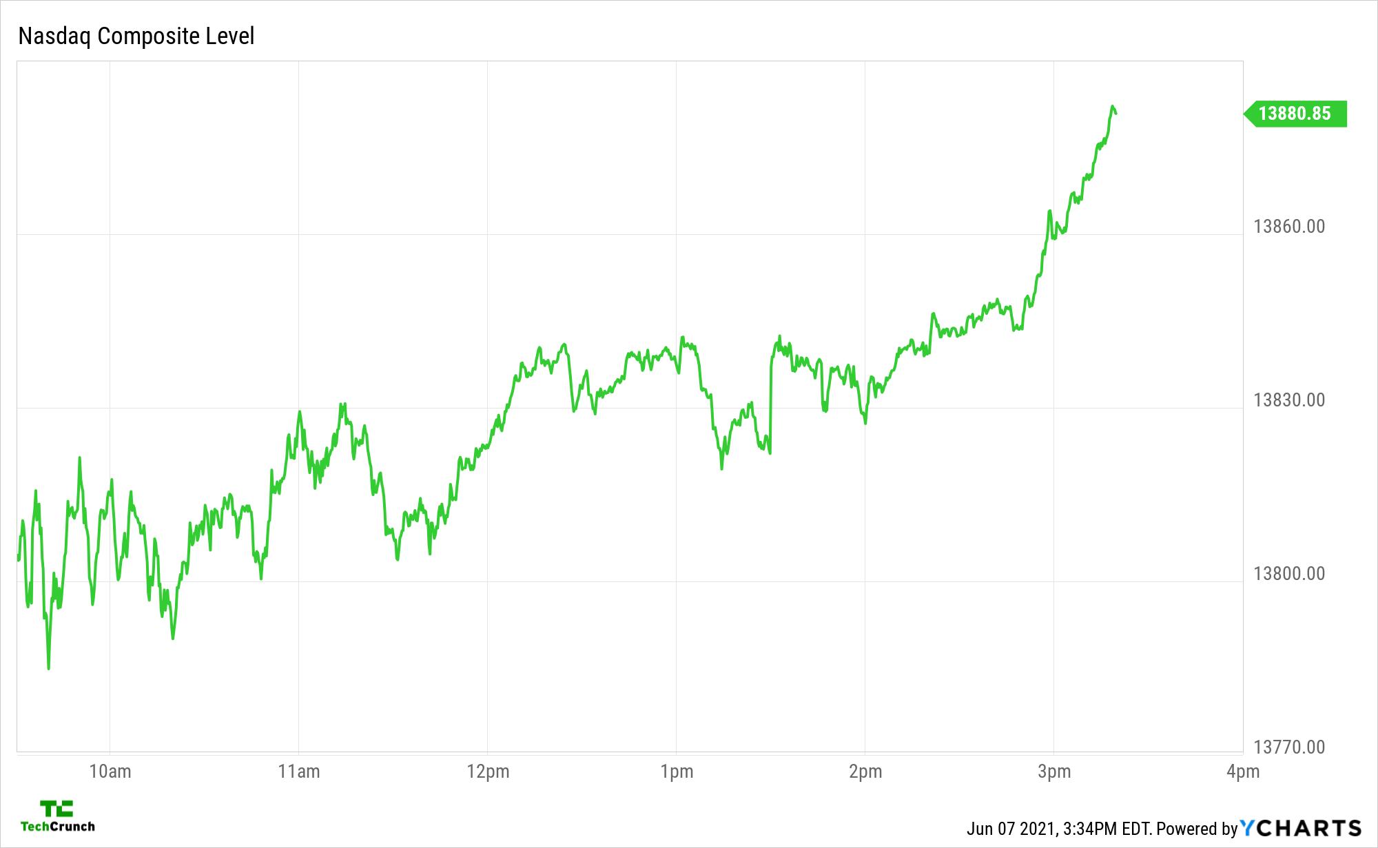 ^IXIC chart