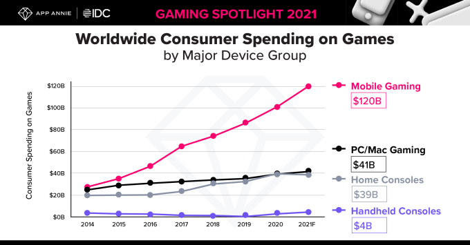 Mobile game spending hits record $1.7B per week in Q1 2021, up 40% from pre-pandemic levels – TechCrunch 10