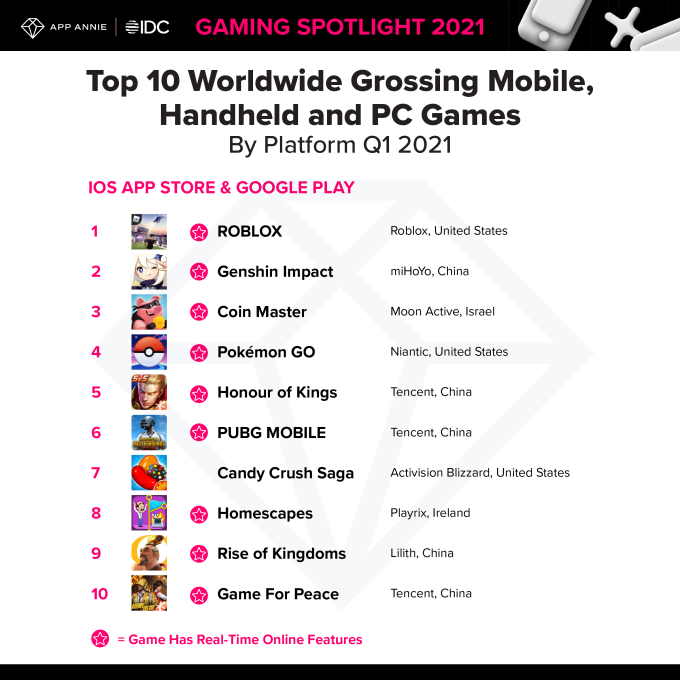 Mobile game spending hits record $1.7B per week in Q1 2021, up 40% from pre-pandemic levels – TechCrunch 11