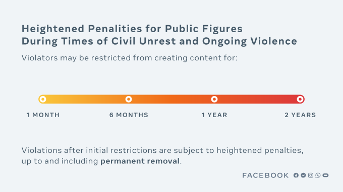 Diagram showing different lengths of bans for worse violations by public figures.