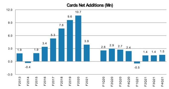 India credit card