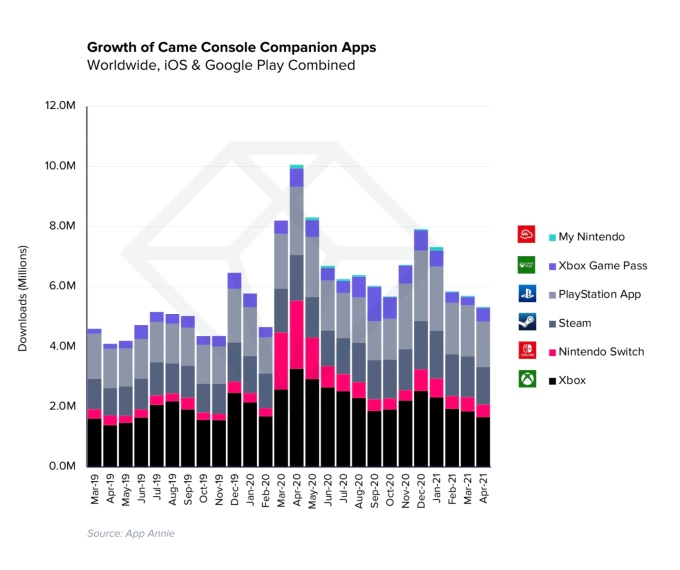 Mobile game spending hits record $1.7B per week in Q1 2021, up 40% from pre-pandemic levels – TechCrunch 12