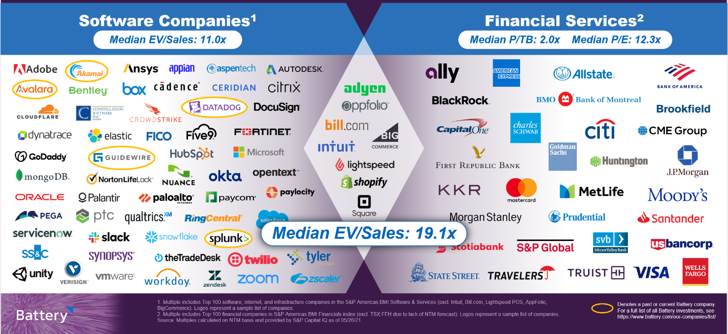 New Super Firms Combine the Best of Software and Finance – TechCrunch