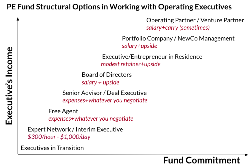 PE fund structural options in working with operating executives