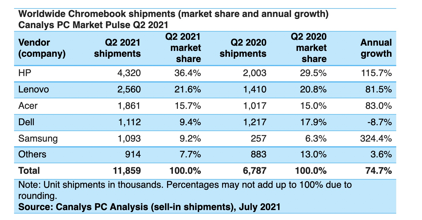 Another banner quarter as Chromebook shipments grow 75% YOY