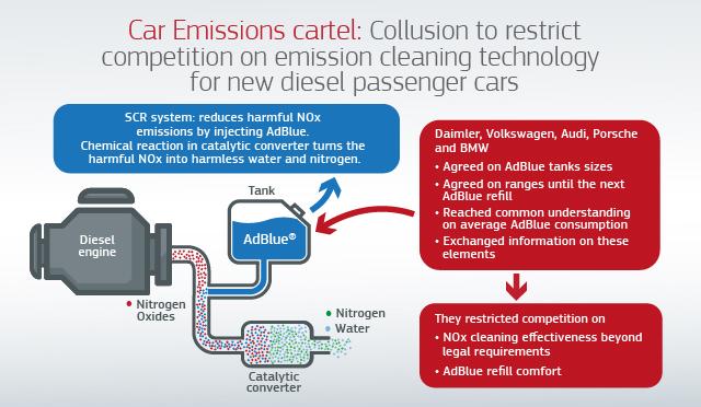 car emissions cartel