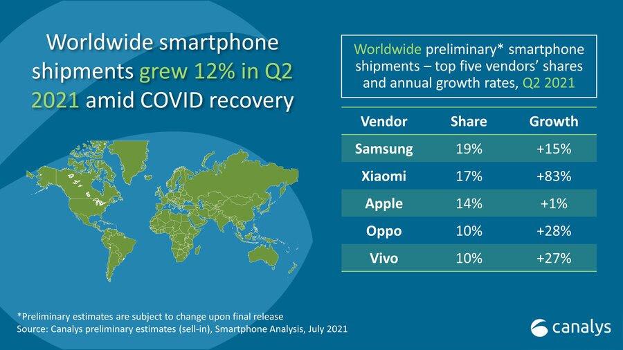 Xiaomi global shipments push past Apple for No. 2 spot