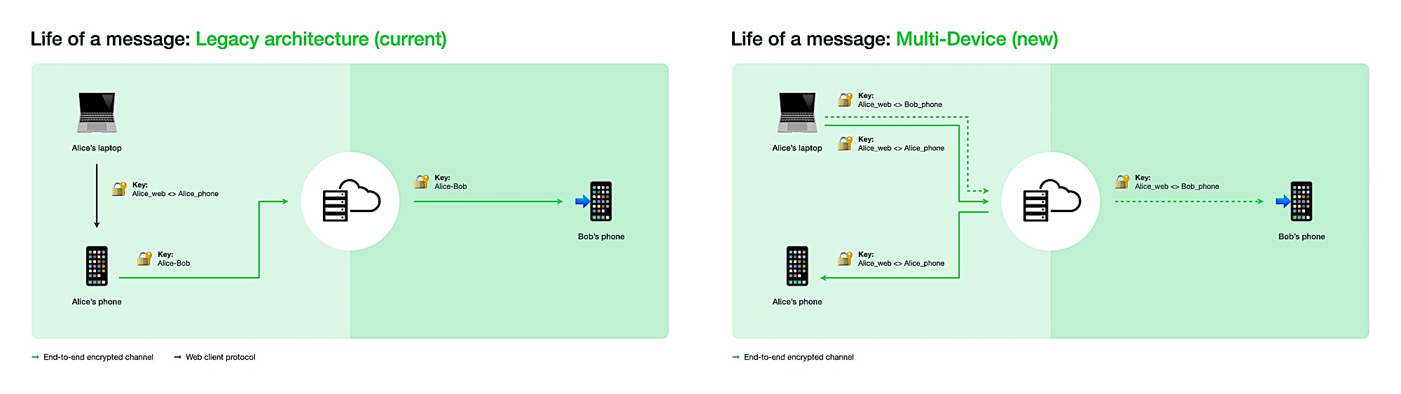 WhatsApp is testing multi-device support that works without the phone
