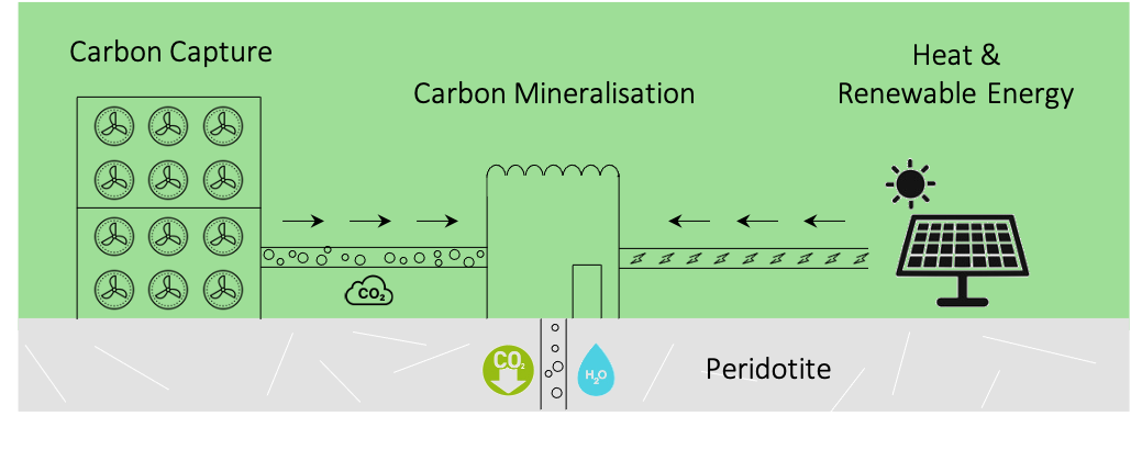 Diagram showing how carbon can be sequestered as a mineral.