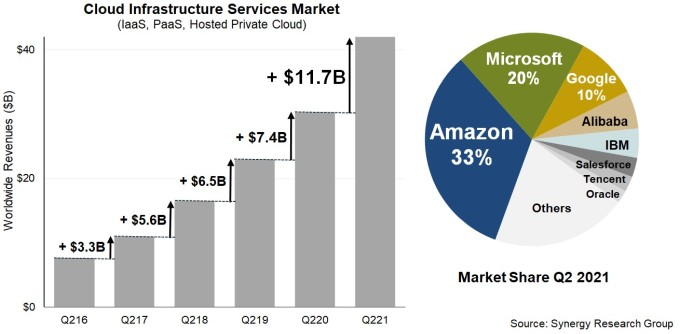 Synergy Research cloud infrastructure market share chart.
