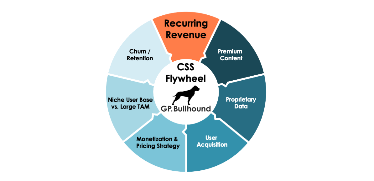 The CSS flywheel shows the cycle that results when a quality CSS product attracts and retains loyal users.