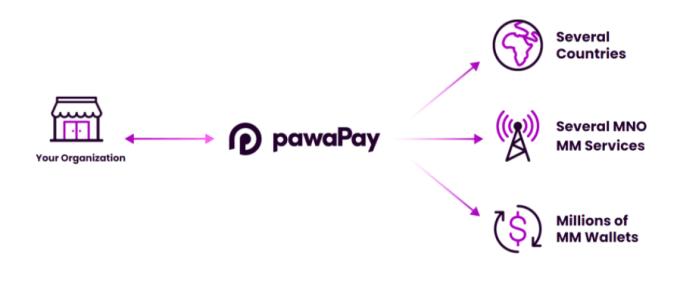 How pawaPay Works PawaPay raises $9M seed backed by MSA, 88mph and Mr Eazi's Zagadat Capital – TechCrunch