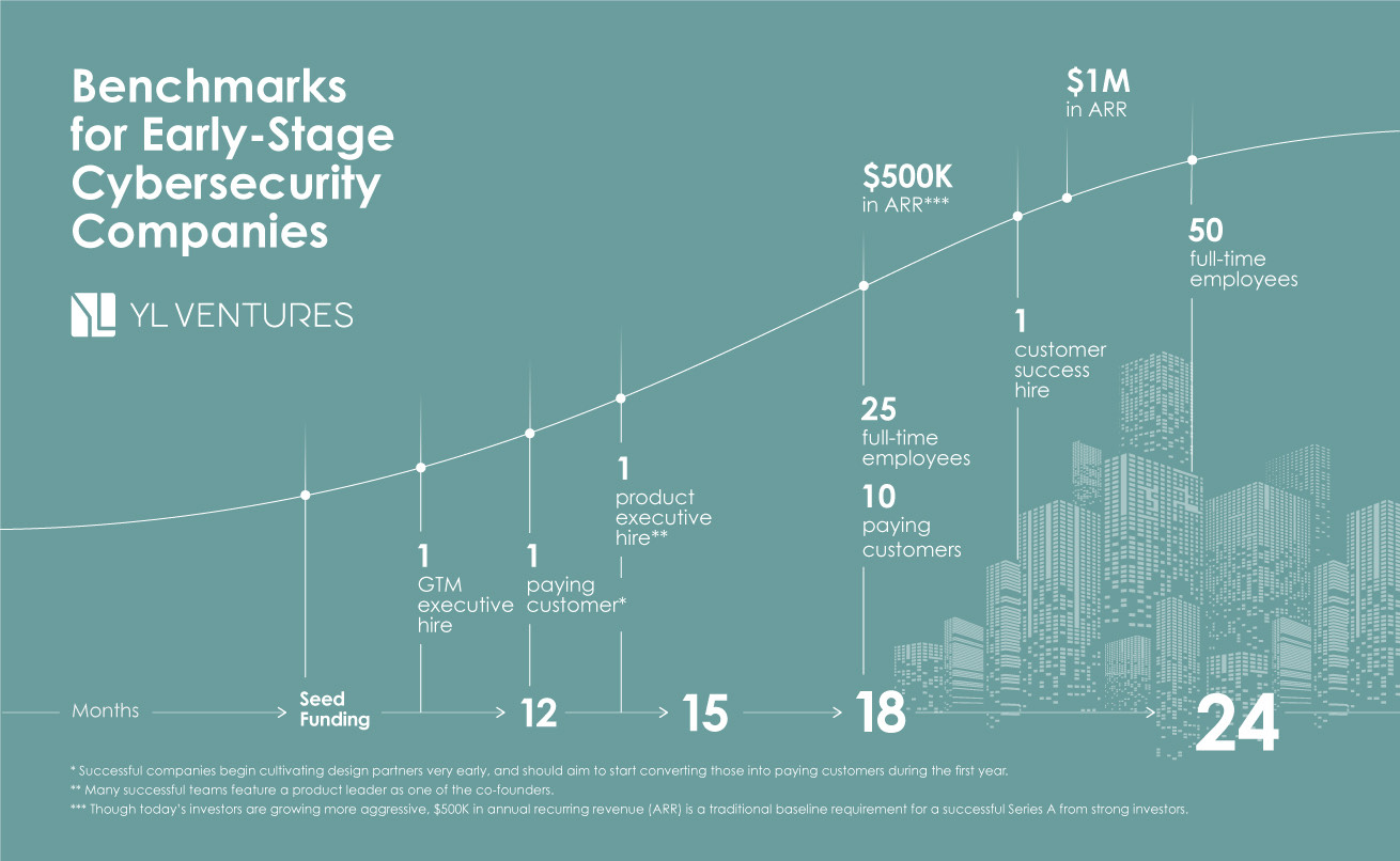 Benchmarks for early-stage cybersecurity companies