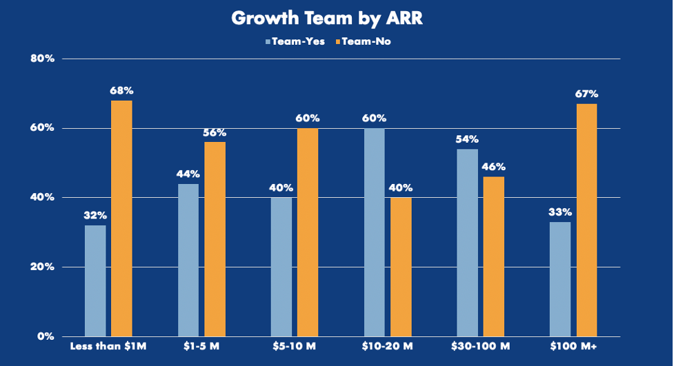 Graph of the prevalence of growth teams in companies, by ARR