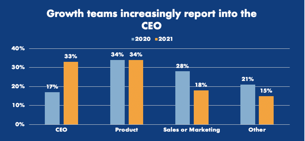 Graph showing more growth teams now report to CEOs than marketing, sales or product