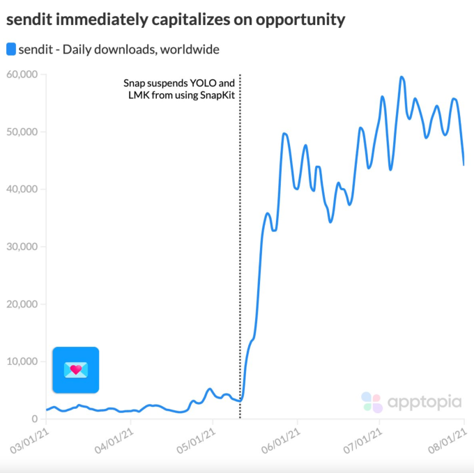 Anonymous Snapchat-connected app Sendit surges with 3.5M installs after Snap suspends YOLO and LMK