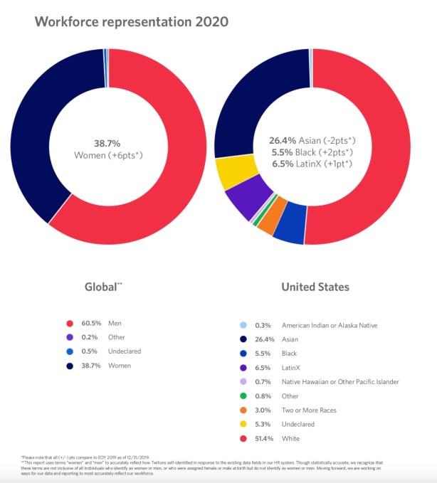 Twilio work demographics chart.