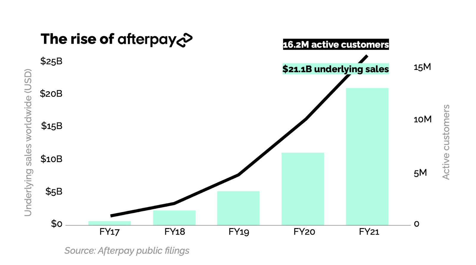 The rise of Afterpay