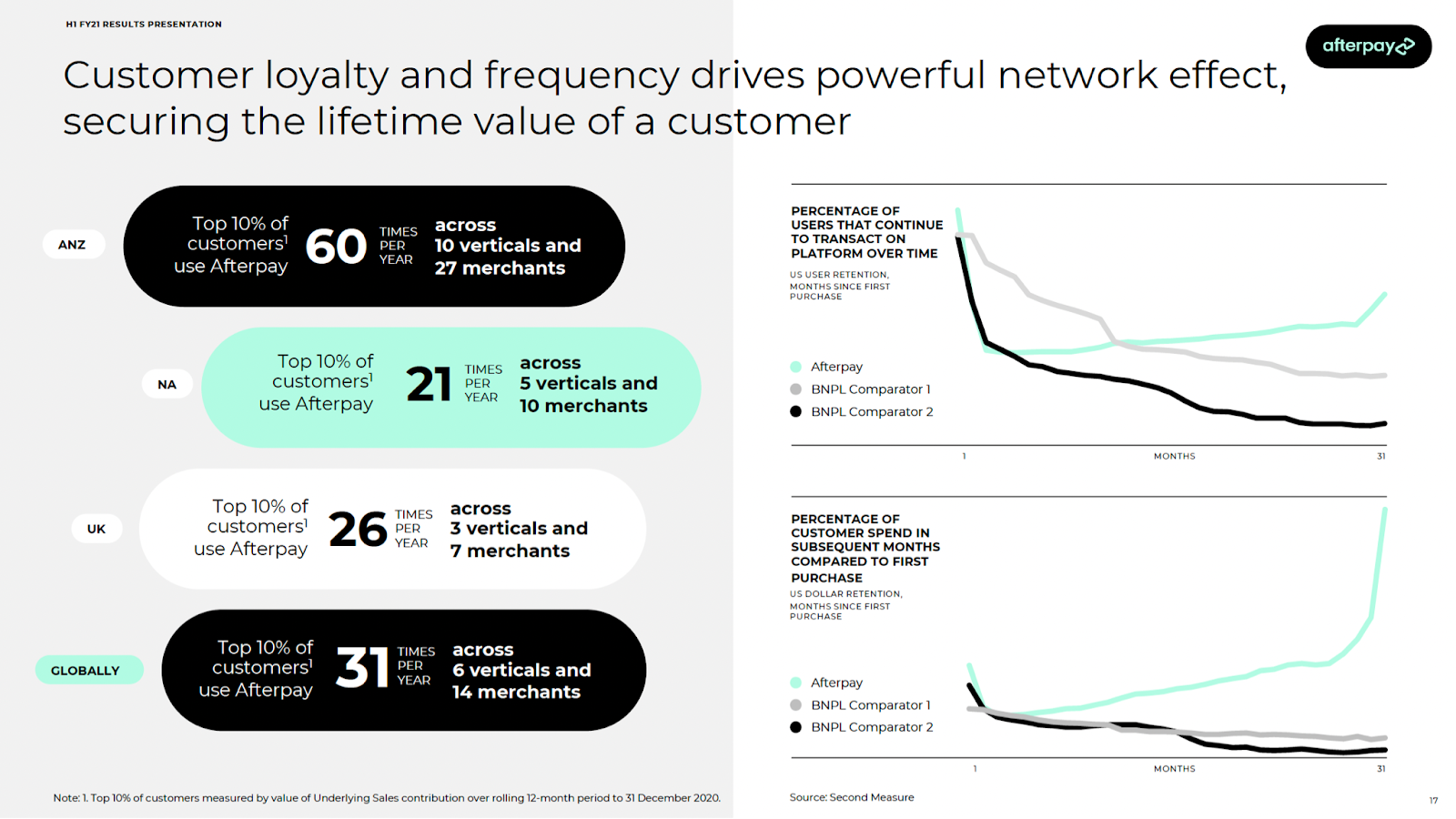 Consumer loyalty and frequency drives powerful network effect, securing the lifetime value of a consumer